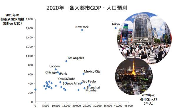 2020年各大都市GDP・人口預測